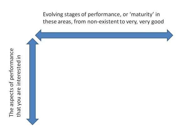 The two axes of a maturity model