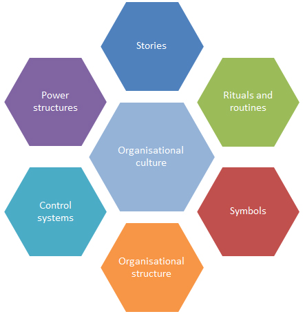 "the cultural web scholes and johnson ""cultural web model"" developed by johnson (1992) and johnson and  the  cultural web model – a modification of schein (1999) johnson and scholes ( 1997."