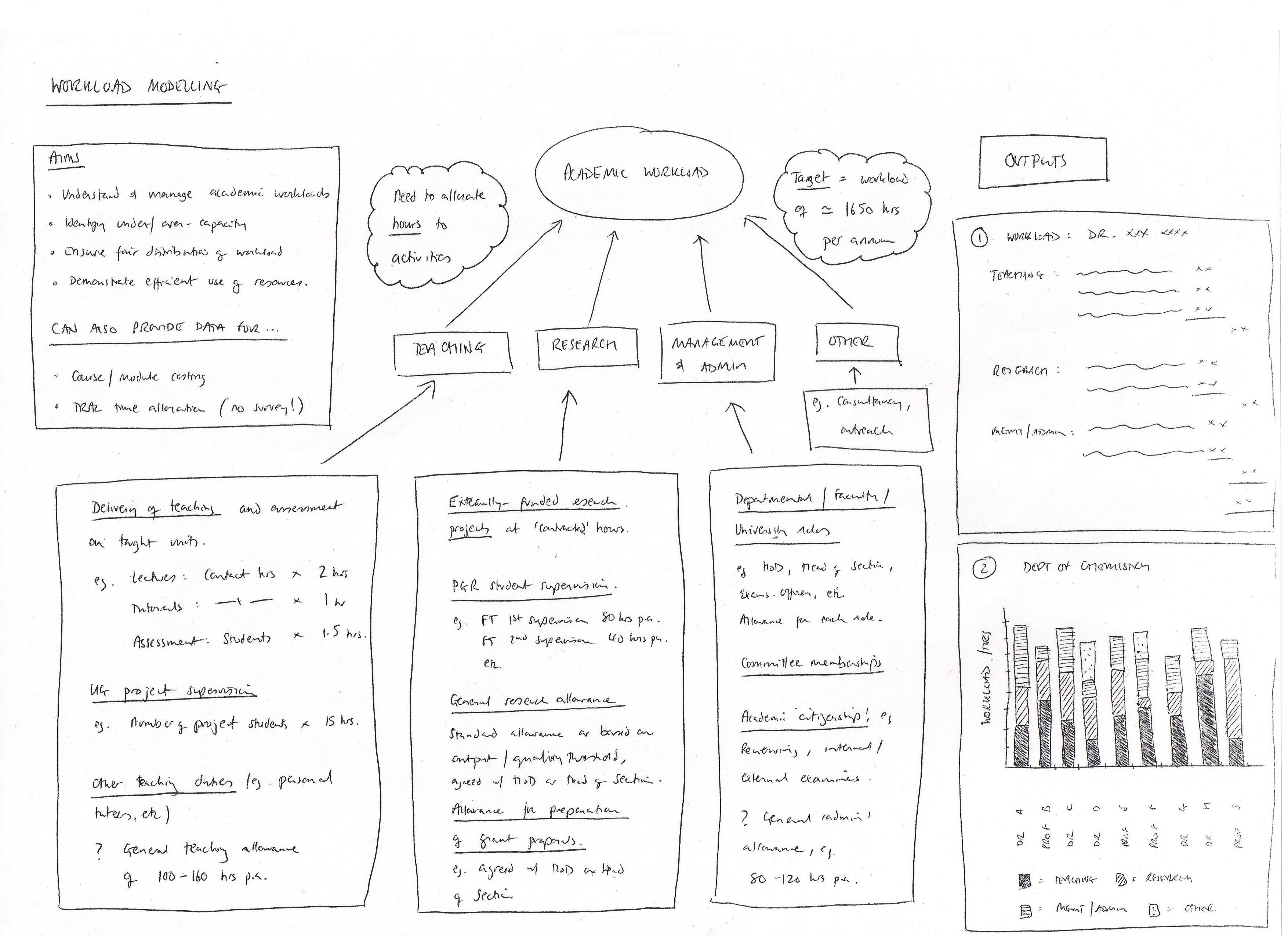 Workload Model