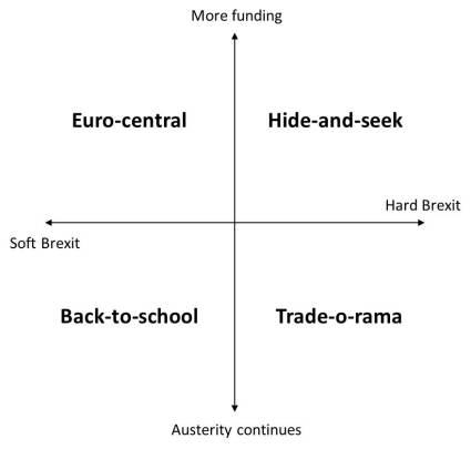 Scenario planning chart